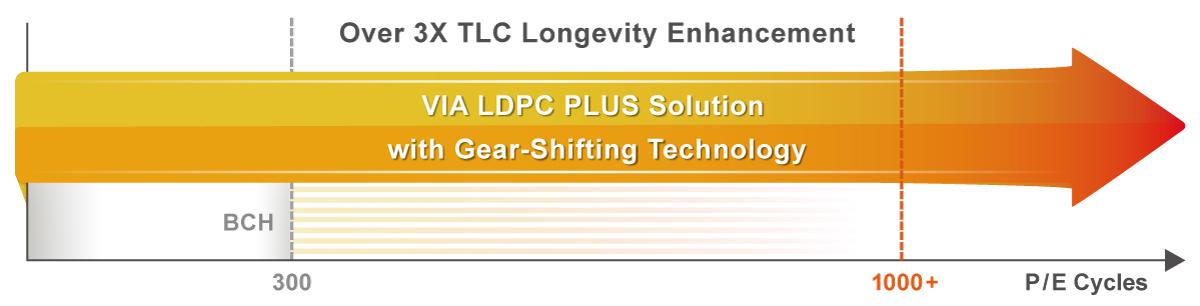 Over-3X-TLC-Longevity-Enhancement-images